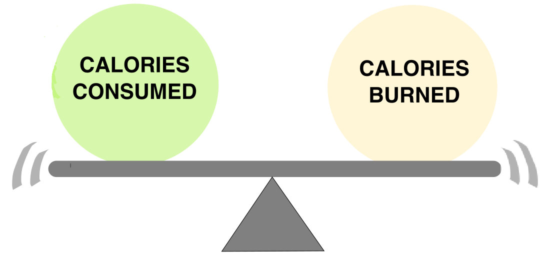 calories in and out